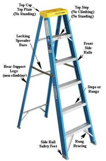 Safety Corner Basic Ladder Safety