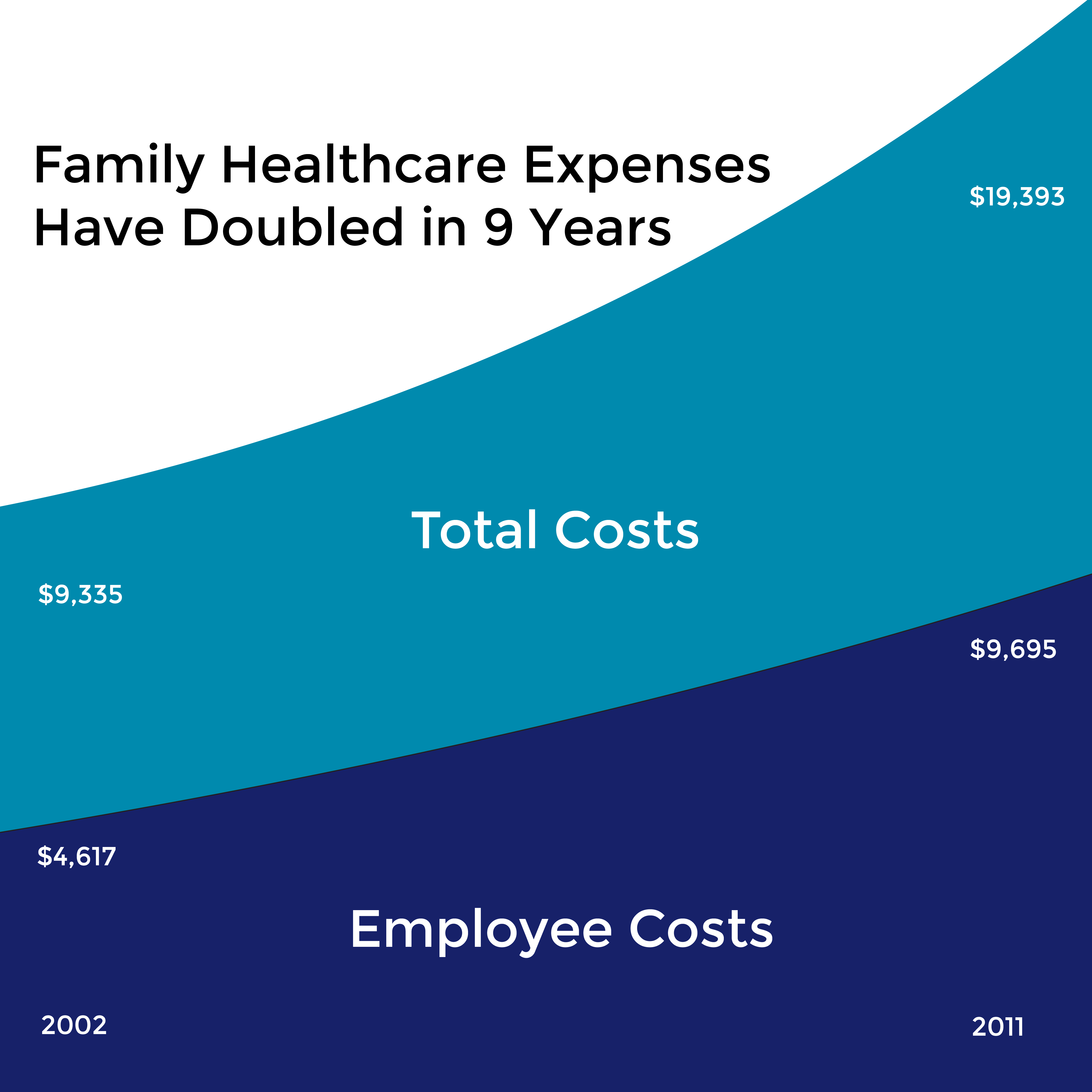 Family Healthcare Expenses