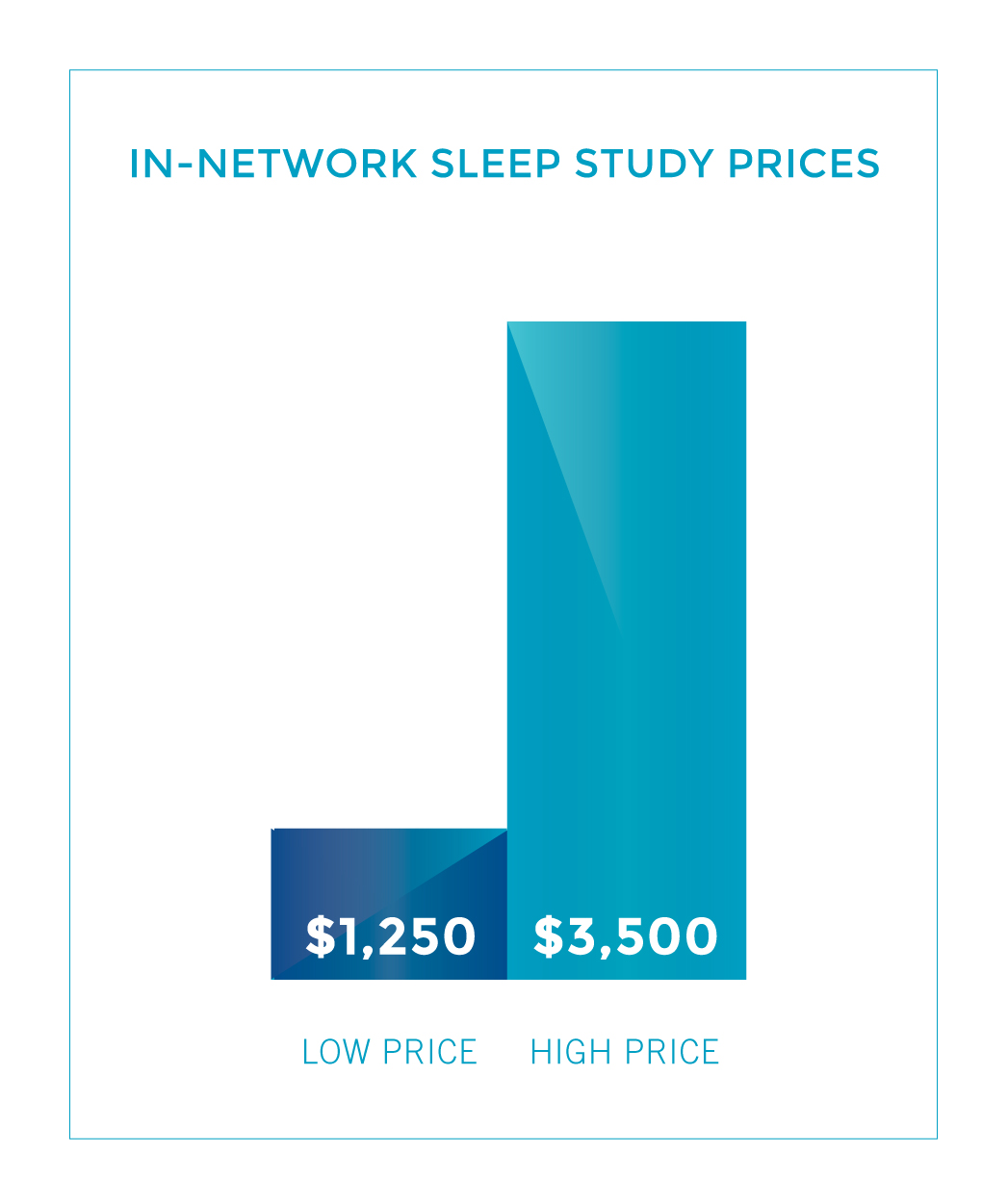 In-Network Sleep Study Prices